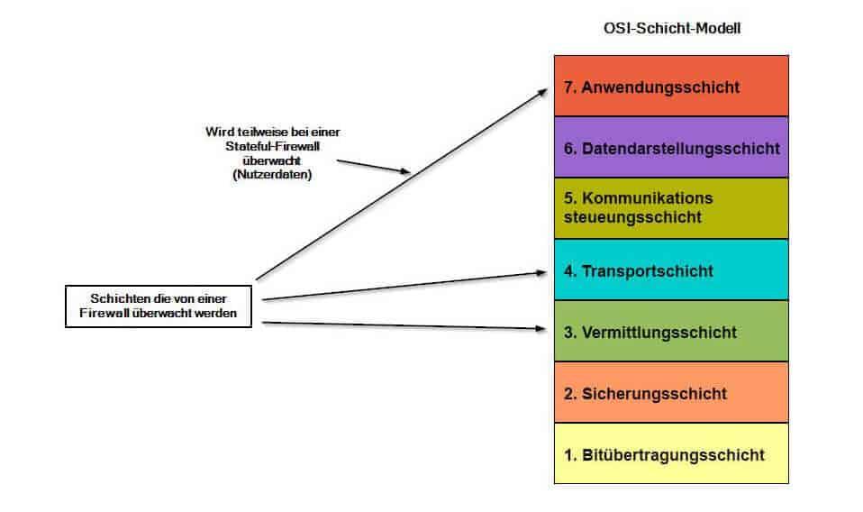 Wie funktioniert eine Firewall anhand des OSI-Modell erklärt