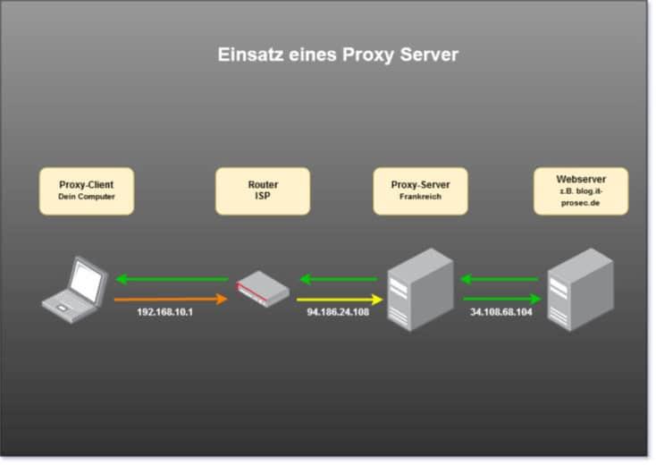 Nutzung eines Proxy Server