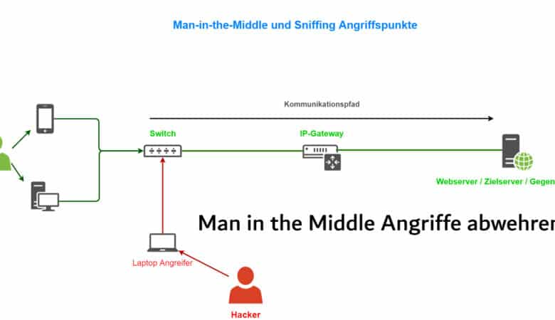 Man in the Middle Angriffe abwehren