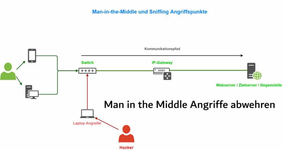 Schutz vor Man-in-the-Middle-Angriffe