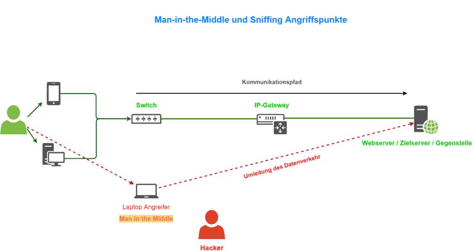 Man in the Middle Umleitung Bild 1