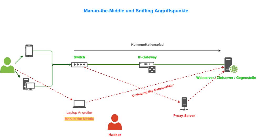 Man in the Middle Mithilfe eine Proxy Server